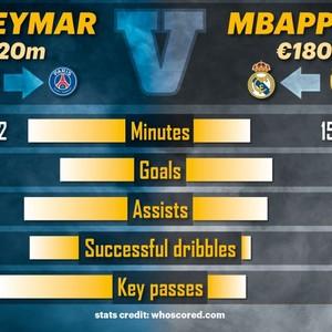 Transfer Mana Lebih Baik Neymar ke PSG atau Mbappe ke Real Madrid?