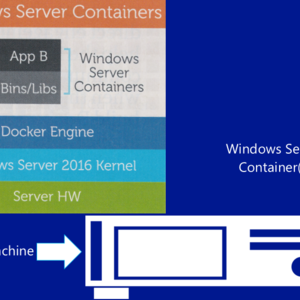 Usage Of Containers In Windows 2016