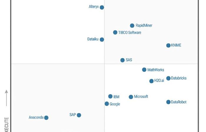 TIBCO Pimpin Magic Quadrant 2019 untuk Data Science dan Machine Learning