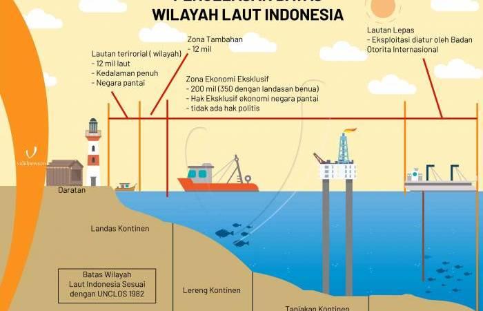 Batas-batas Wilayah Laut Indonesia