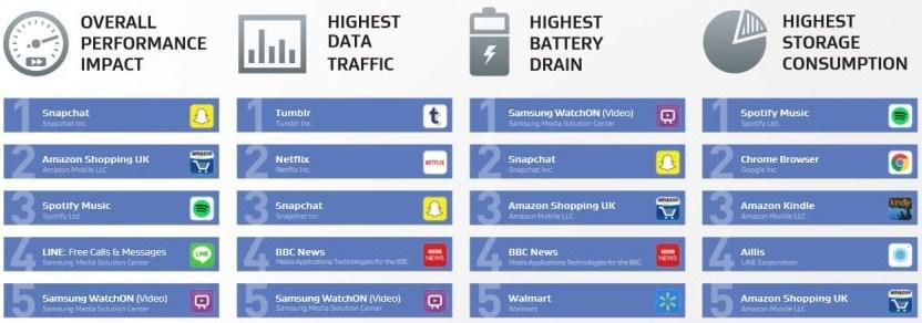Aplikasi-Aplikasi ini Menimbulkan Masalah Pada Smartphone Anda